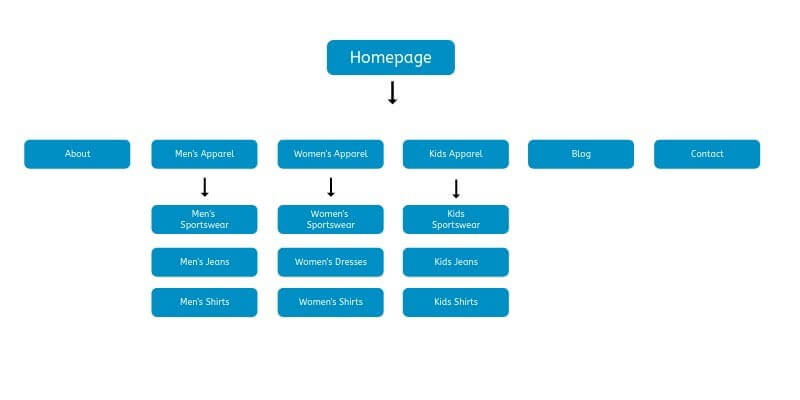 Ecommerce Site structure